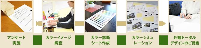 アンケート実施 カラーイメージ調査 カラー診断シート作成 カラーシミュレーション 外観トータルデザインのご提案